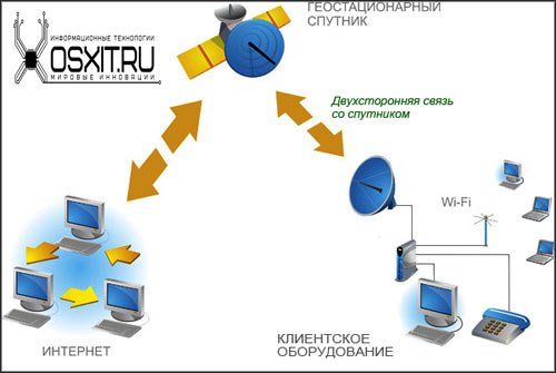 • спутниковый интернет двухсторонний