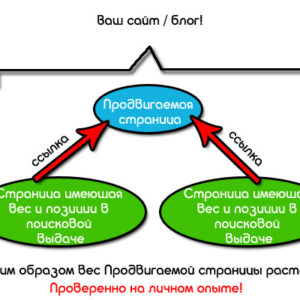 Правильная внутренняя перелинковка сайта. Ручная, схемы, плагин