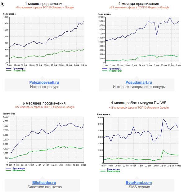 Пример продвижения от пользователей WebEffector